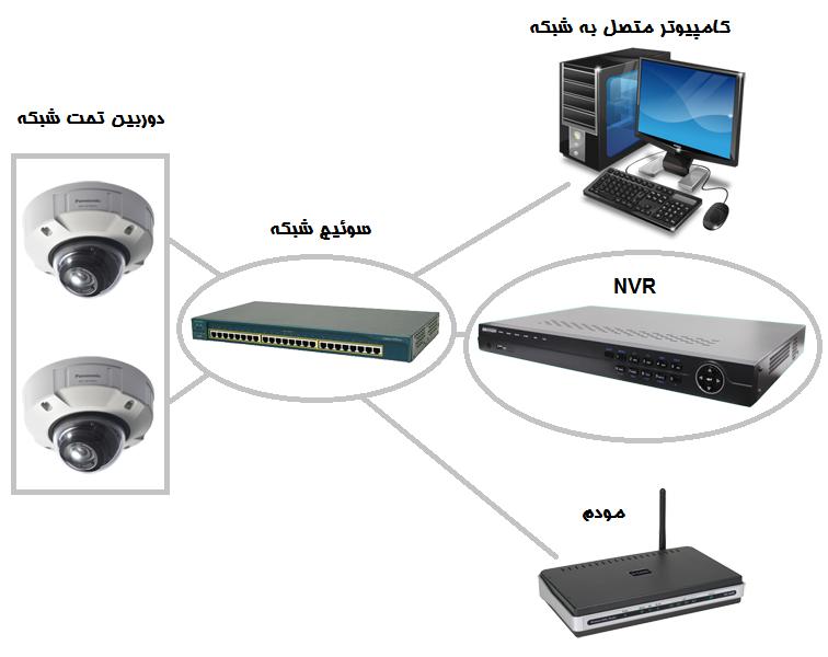 آموزش نصب دوربین مداربسته شبکه