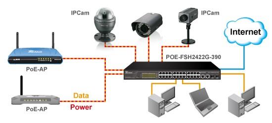 دوربین شبکه POE