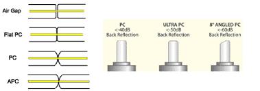 انواع کانکتور های pc ، APC و UPC