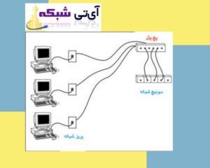 پچ - پنل - لگراند - ای - تی -شبکه